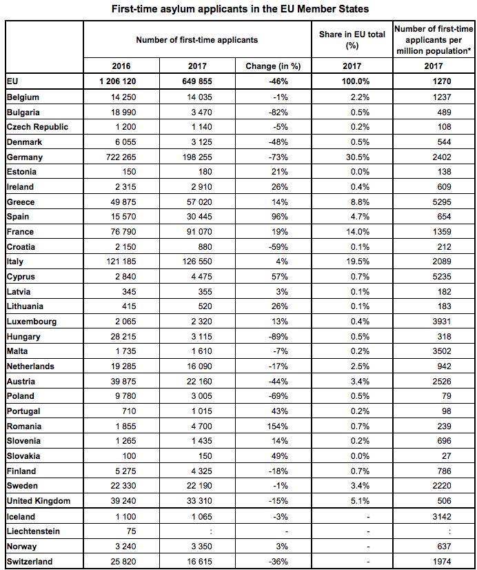tabella richiedenti asilo europa 2017