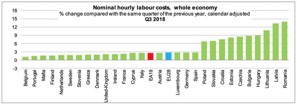 costo orario del lavoro UE 28 stati terzo trimestre 2018
